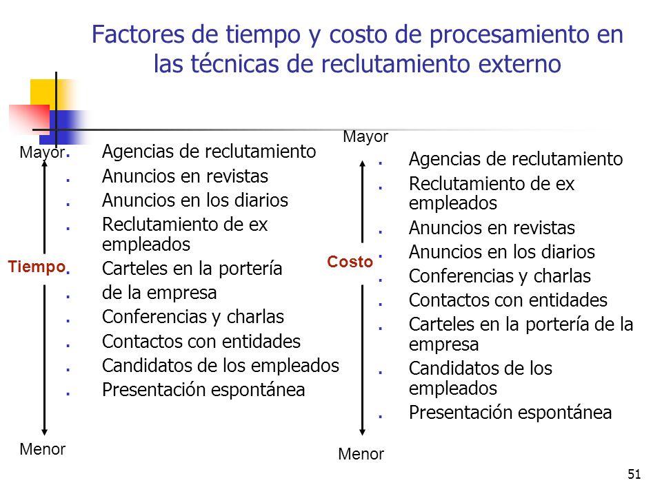 Factores de tiempo y costo de procesamiento en las técnicas de reclutamiento externo