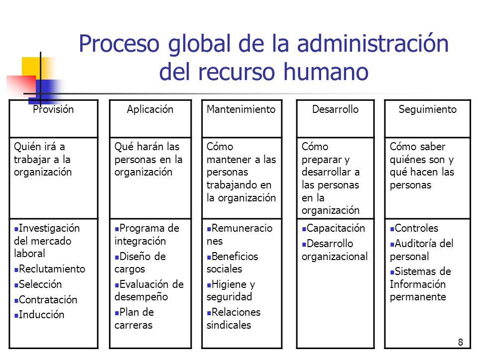 Proceso global de la administración del recurso humano