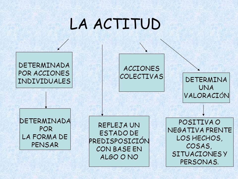 LA ACTITUD DETERMINADA ACCIONES POR ACCIONES COLECTIVAS INDIVIDUALES