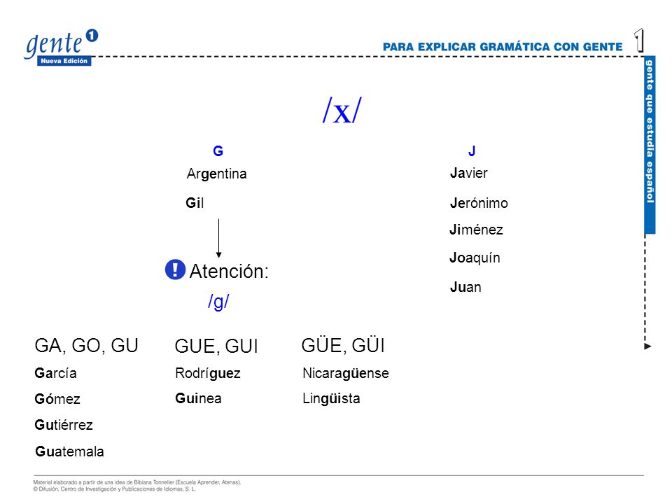 Atención: /g/ GA, GO, GU GUE, GUI GÜE, GÜI G J Argentina Javier Gil