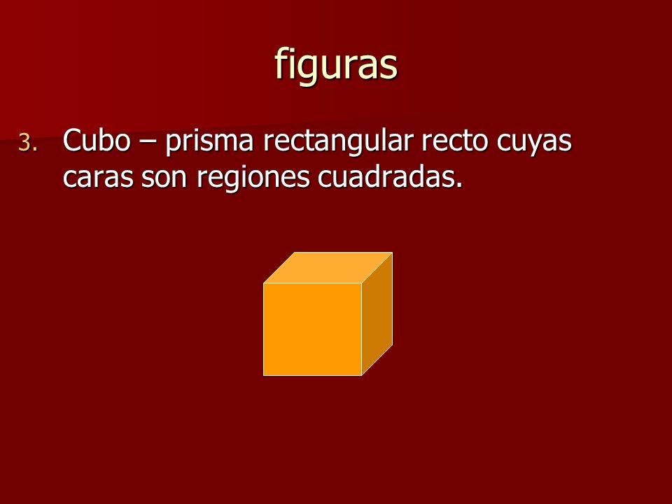 figuras Cubo – prisma rectangular recto cuyas caras son regiones cuadradas.