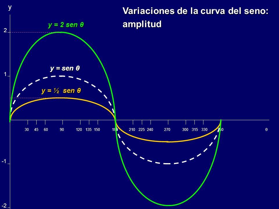 Variaciones de la curva del seno: amplitud