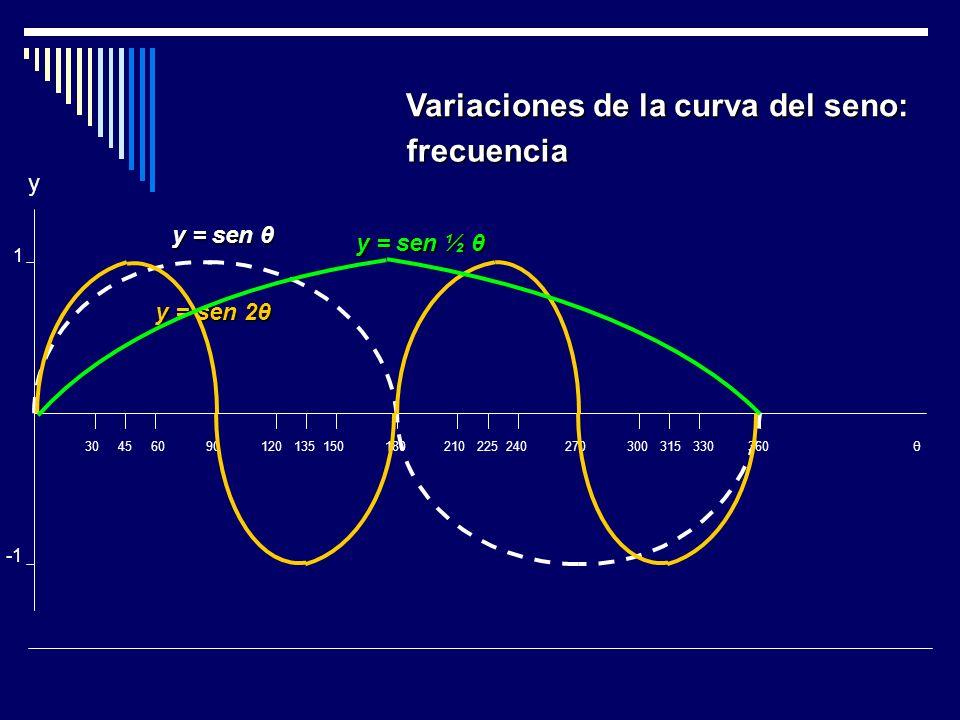 Variaciones de la curva del seno: frecuencia