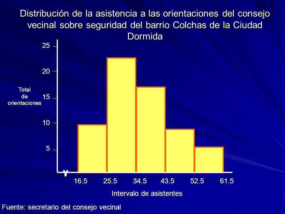 Distribución de la asistencia a las orientaciones del consejo vecinal sobre seguridad del barrio Colchas de la Ciudad Dormida