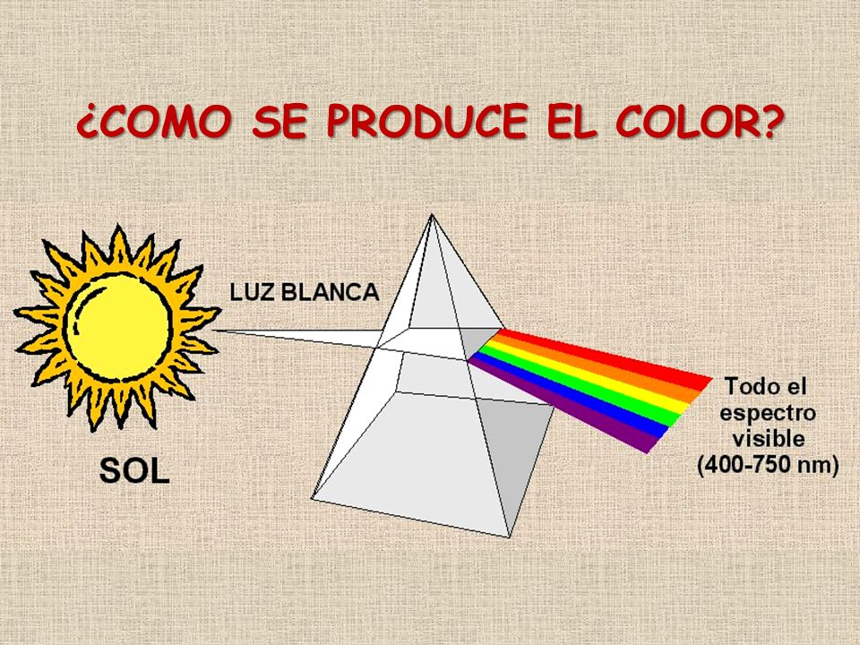 ¿COMO SE PRODUCE EL COLOR