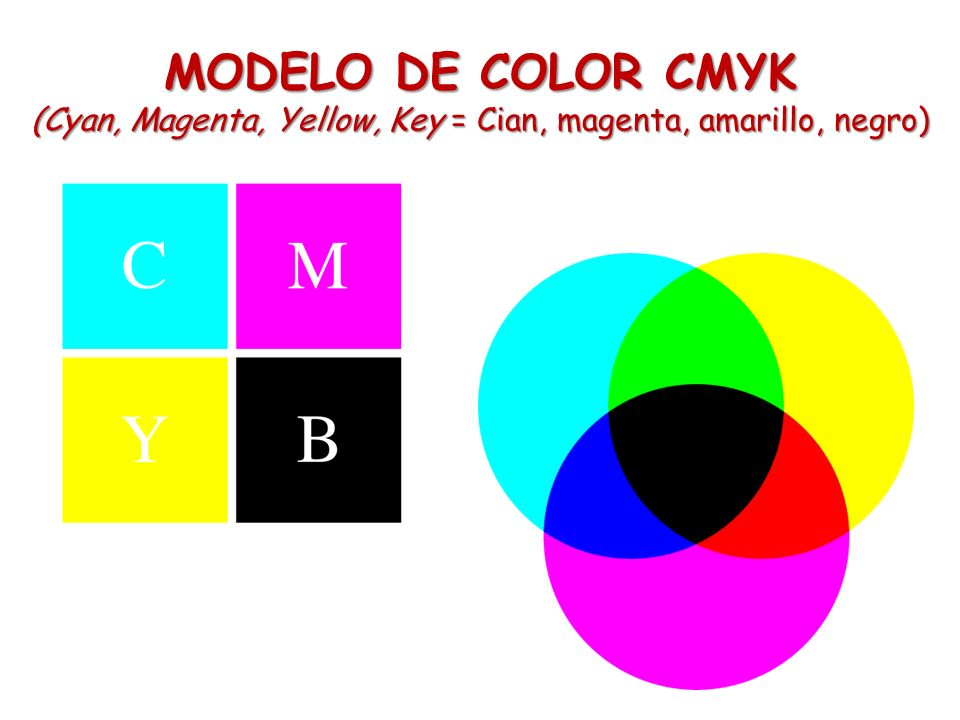 (Cyan, Magenta, Yellow, Key = Cian, magenta, amarillo, negro)