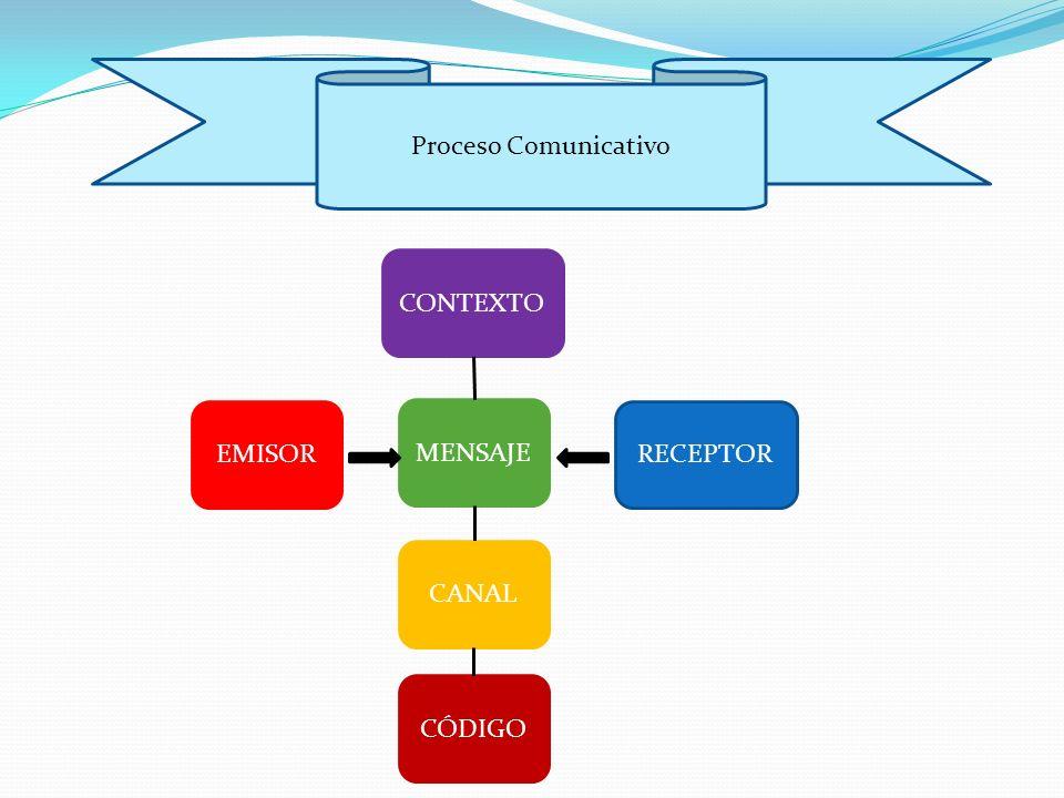 Proceso Comunicativo CONTEXTO EMISOR MENSAJE RECEPTOR CANAL CÓDIGO