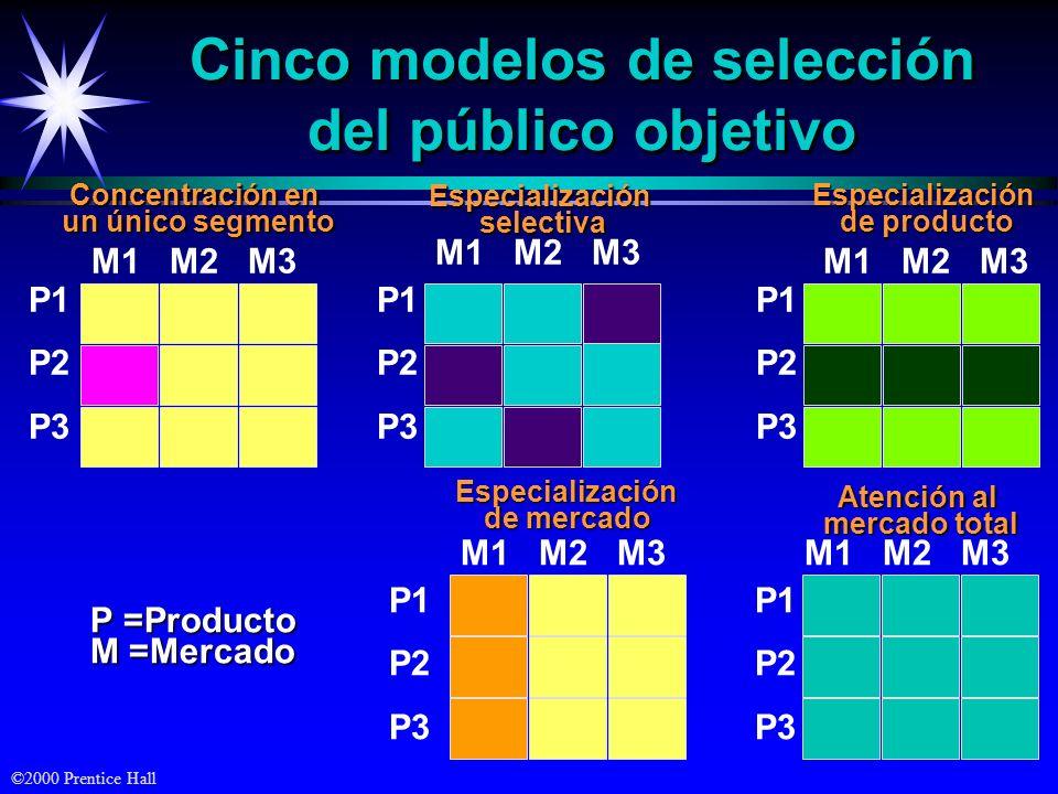Cinco modelos de selección del público objetivo