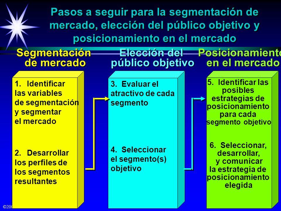 Pasos a seguir para la segmentación de mercado, elección del público objetivo y posicionamiento en el mercado