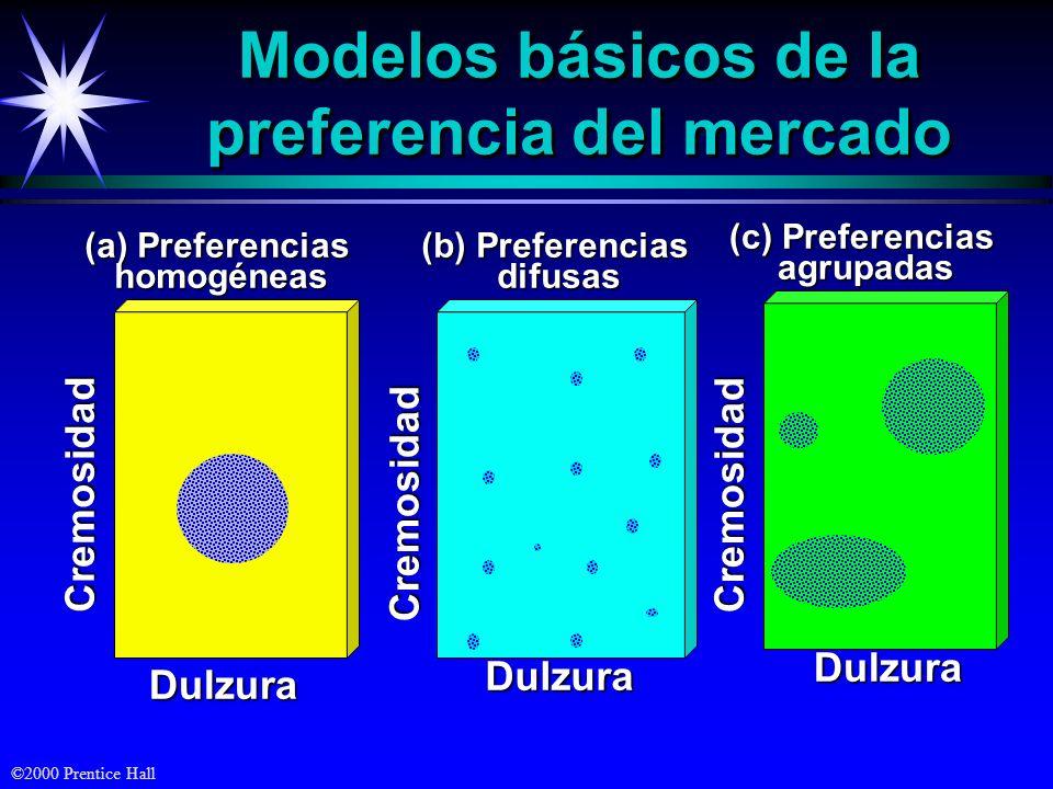 Modelos básicos de la preferencia del mercado