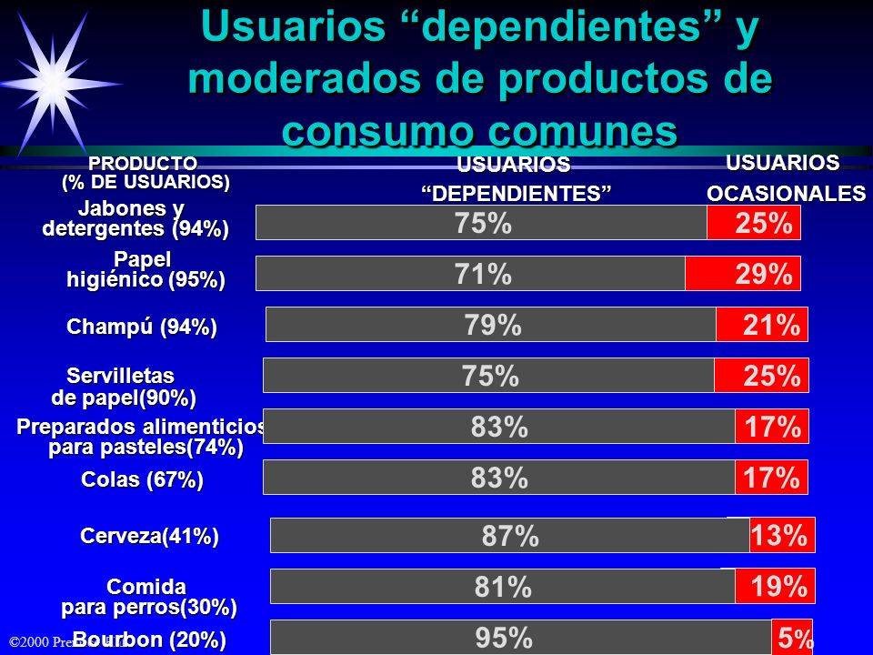 Usuarios dependientes y moderados de productos de consumo comunes