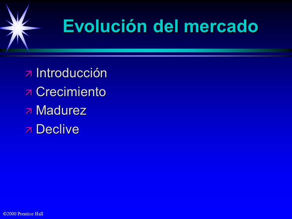 Evolución del mercado Introducción Crecimiento Madurez Declive