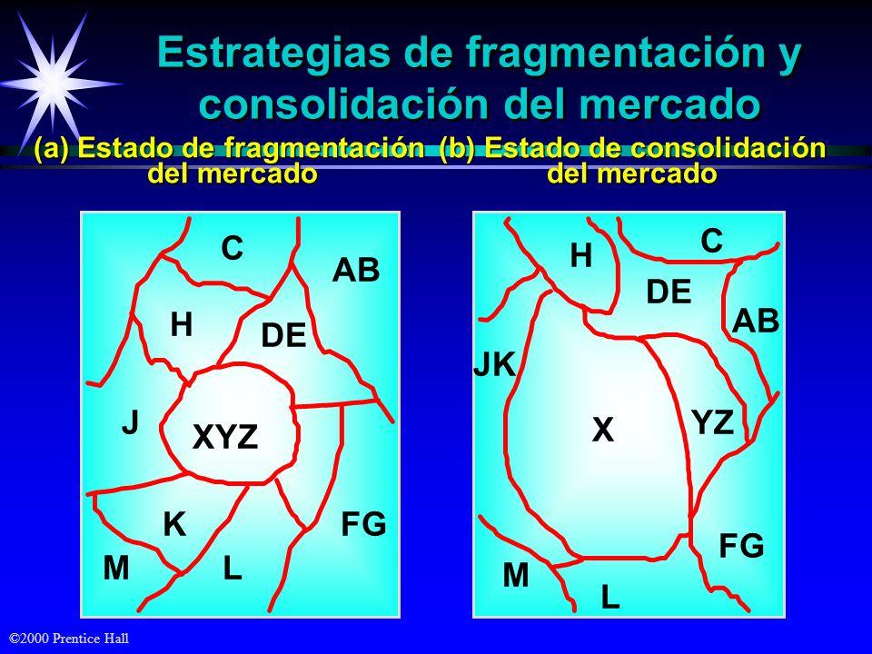 Estrategias de fragmentación y consolidación del mercado