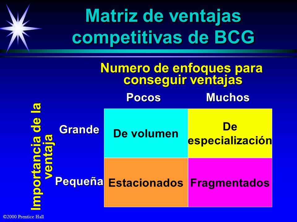 Matriz de ventajas competitivas de BCG