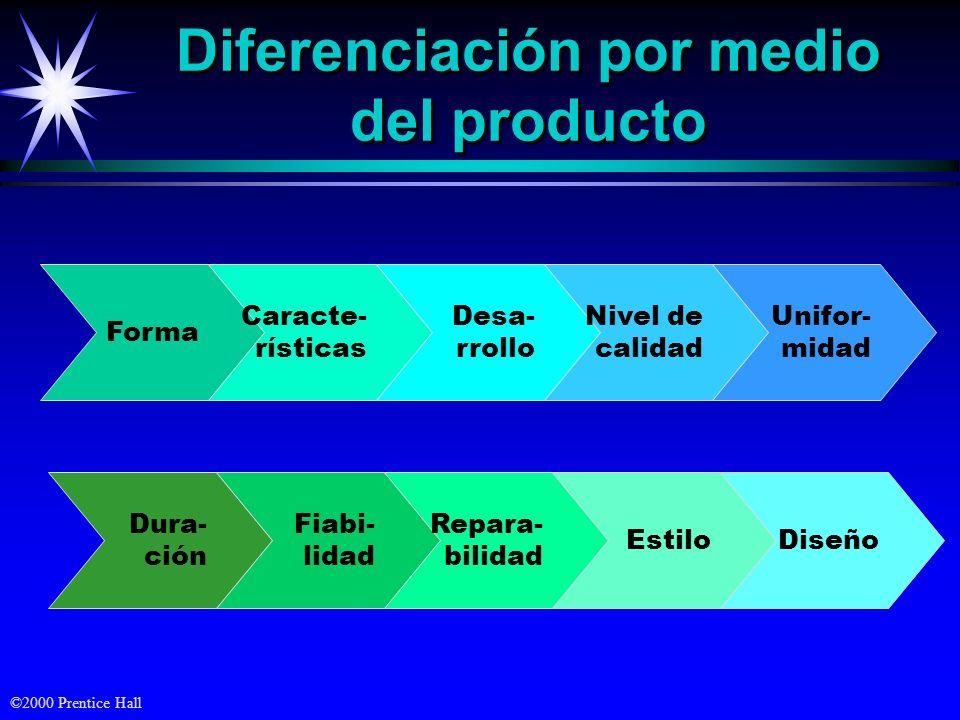 Diferenciación por medio del producto