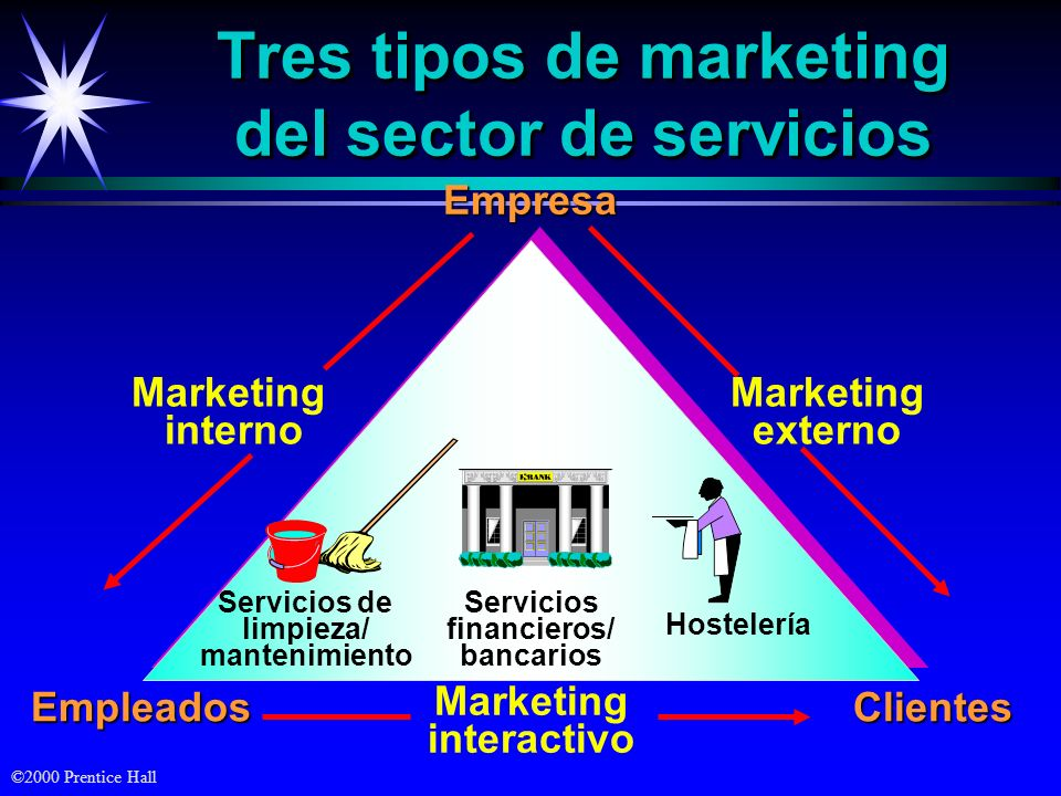 Tres tipos de marketing del sector de servicios