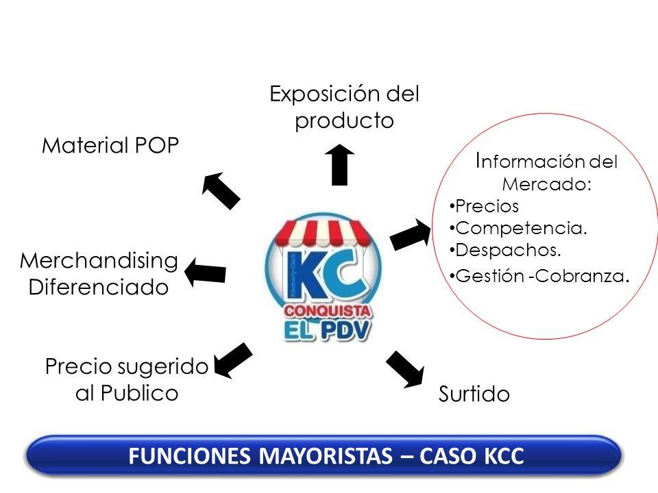 FUNCIONES MAYORISTAS – CASO KCC