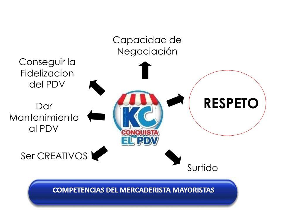 RESPETO Capacidad de Negociación Conseguir la Fidelizacion del PDV