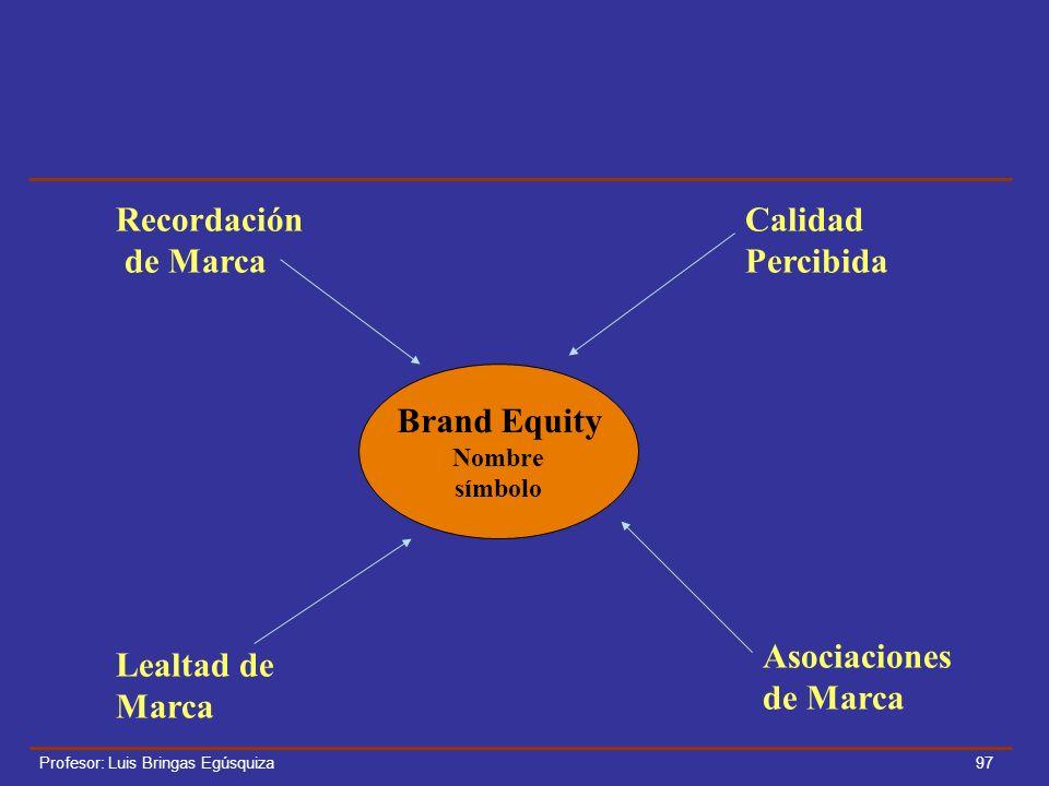 Recordación de Marca Calidad Percibida Brand Equity Asociaciones