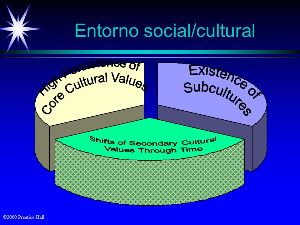 Entorno social/cultural