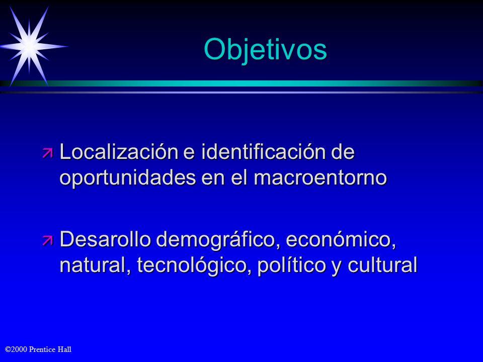 Objetivos Localización e identificación de oportunidades en el macroentorno.
