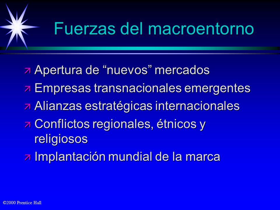 Fuerzas del macroentorno