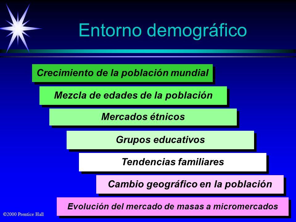 Entorno demográfico Crecimiento de la población mundial
