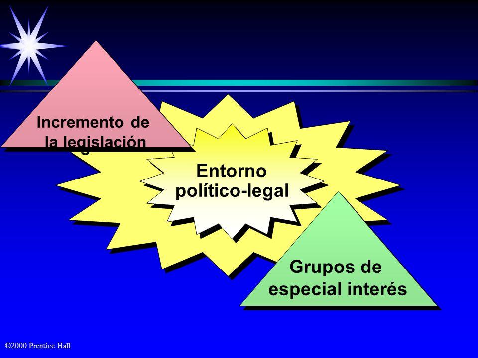 Entorno político-legal Grupos de especial interés