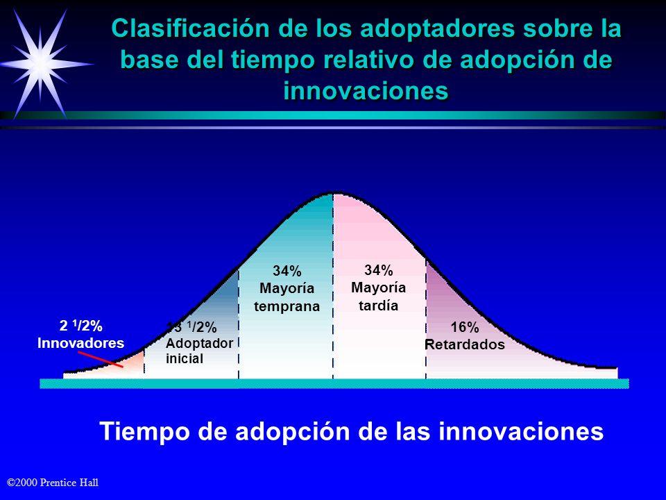 Tiempo de adopción de las innovaciones