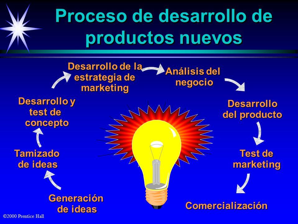 Proceso de desarrollo de productos nuevos