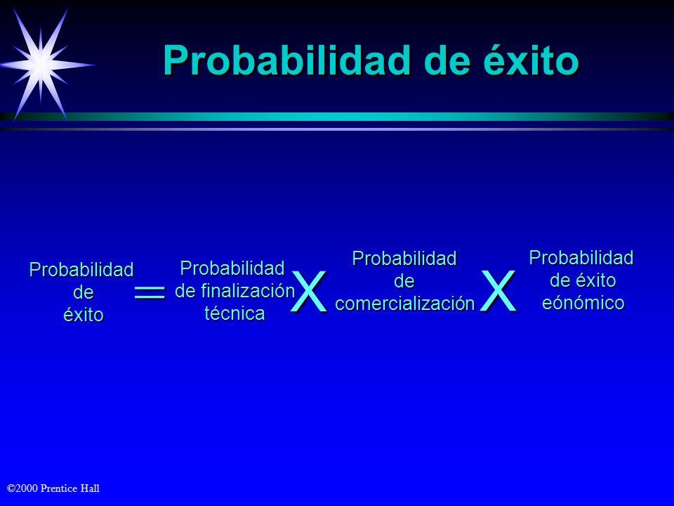 = X X Probabilidad de éxito Probabilidad de comercialización