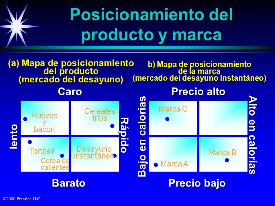 Posicionamiento del producto y marca