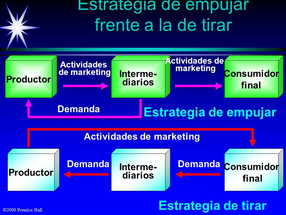Actividades de marketing
