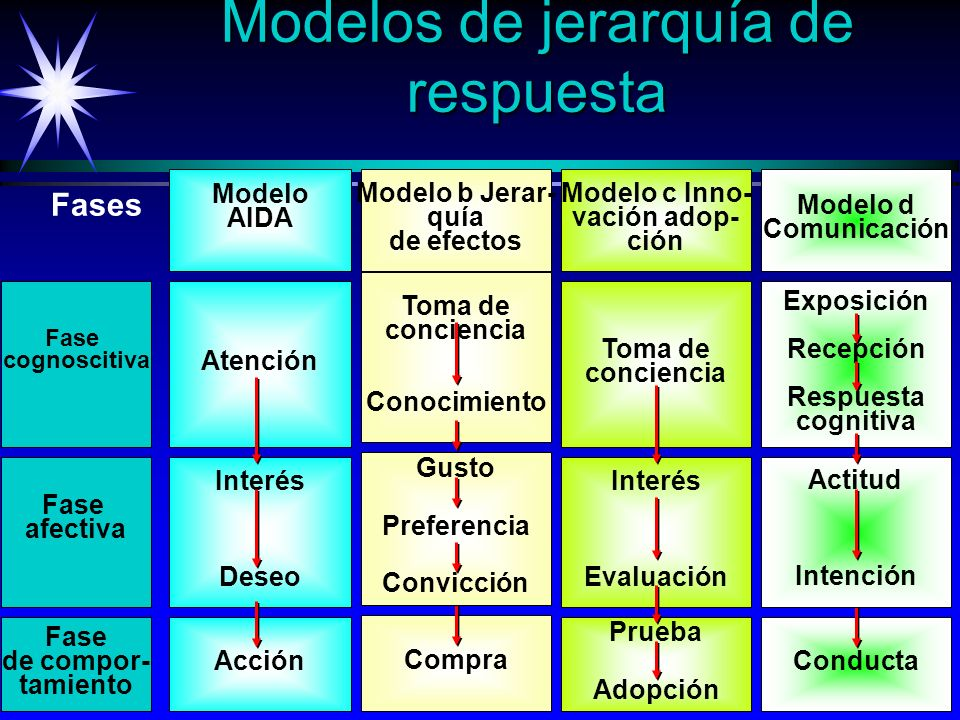 Modelos de jerarquía de respuesta