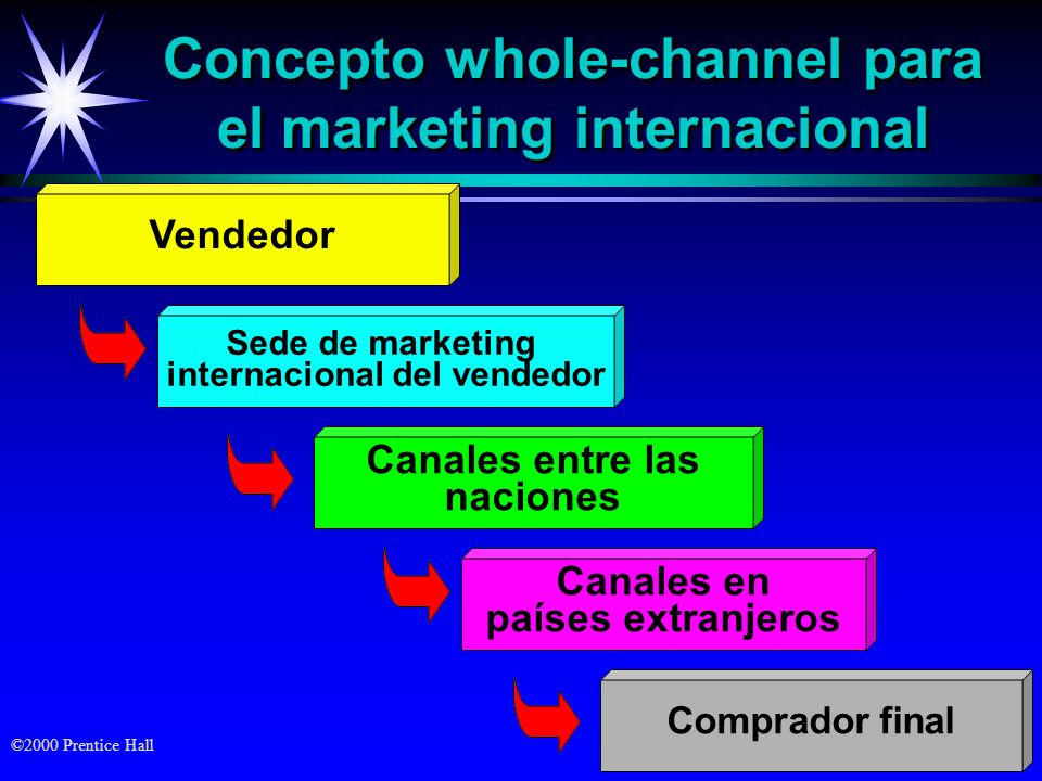 Concepto whole-channel para el marketing internacional