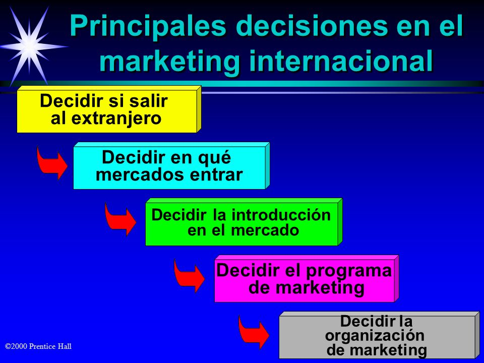 Principales decisiones en el marketing internacional