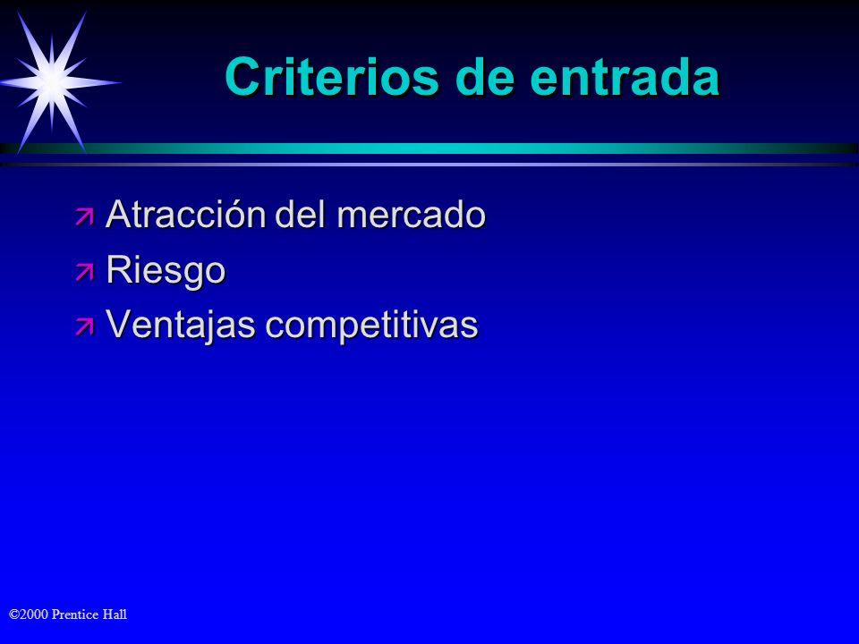 Criterios de entrada Atracción del mercado Riesgo
