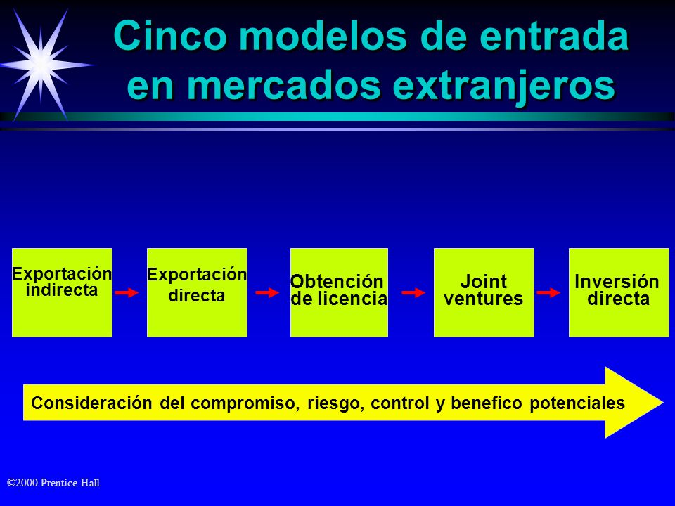Cinco modelos de entrada en mercados extranjeros