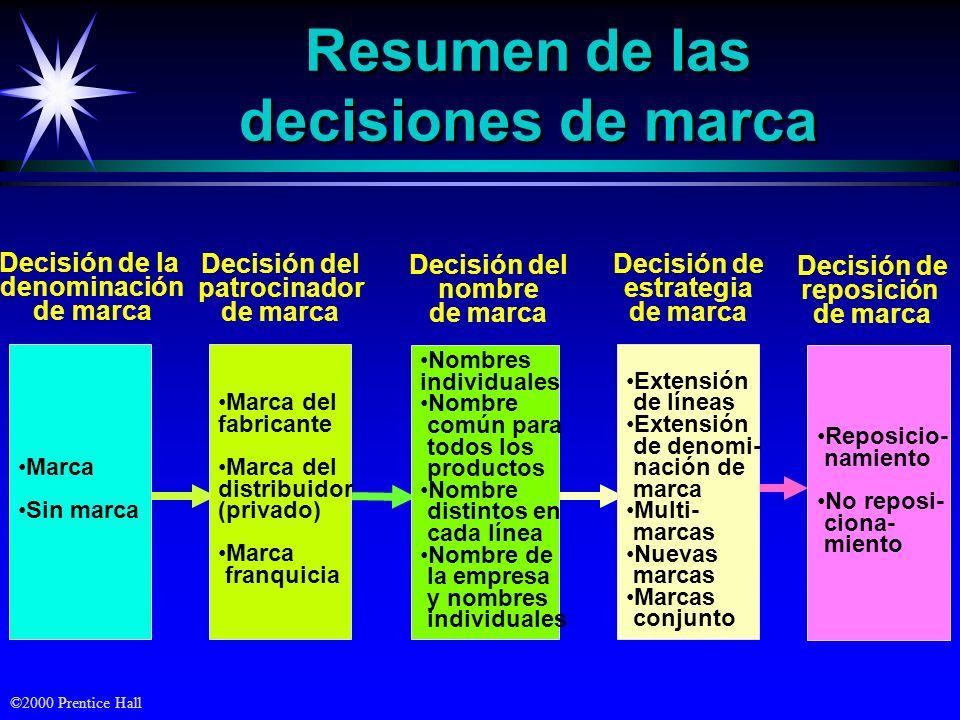 Resumen de las decisiones de marca