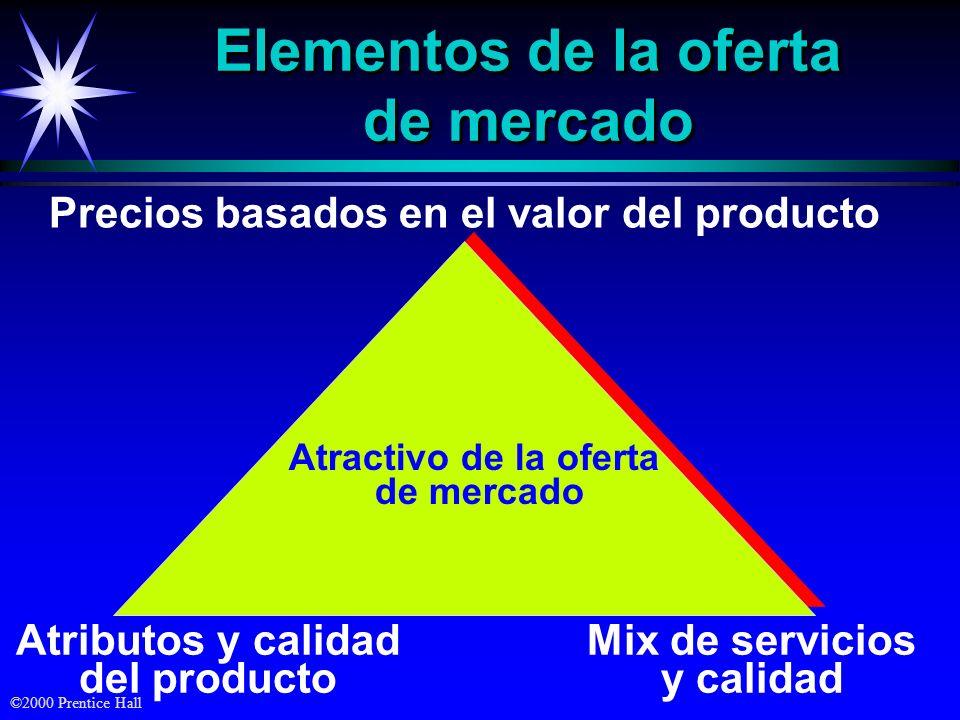 Elementos de la oferta de mercado