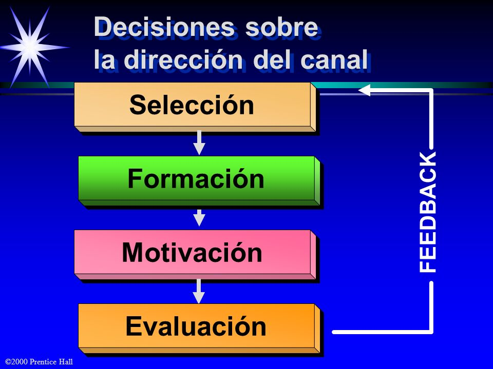 Selección Formación Motivación Evaluación