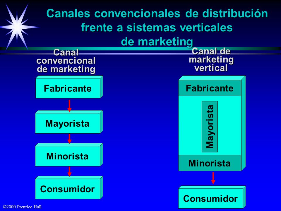Canales convencionales de distribución frente a sistemas verticales de marketing