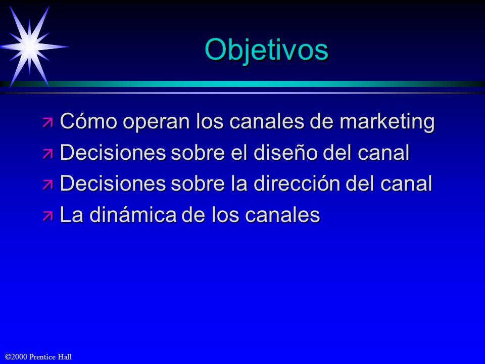Objetivos Cómo operan los canales de marketing