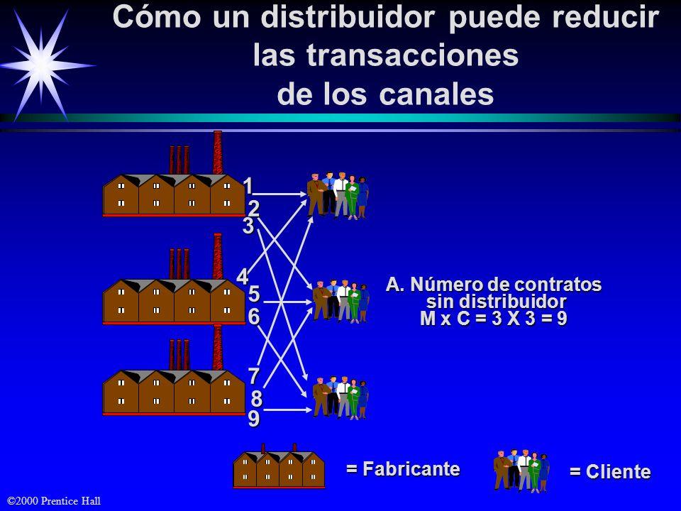 Cómo un distribuidor puede reducir las transacciones
