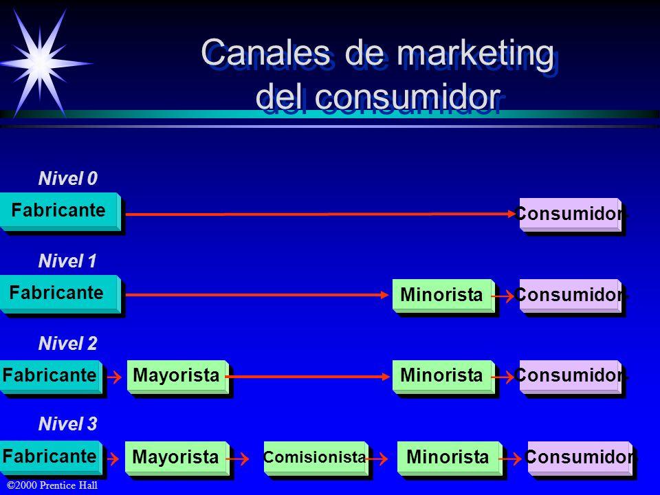 Canales de marketing del consumidor    Fabricante Nivel 0