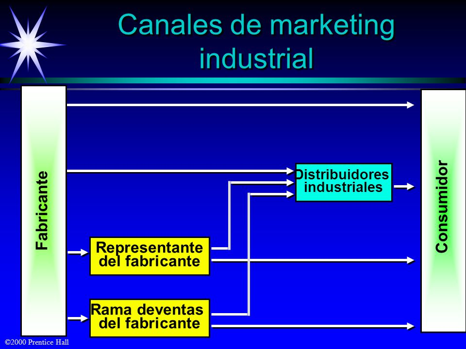 Canales de marketing industrial