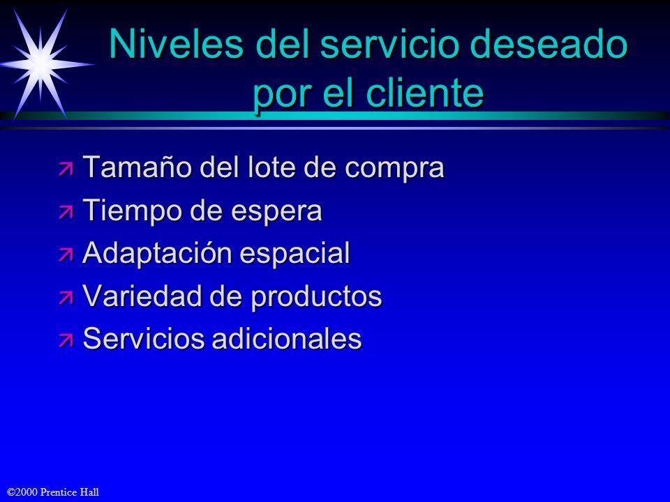 Niveles del servicio deseado por el cliente