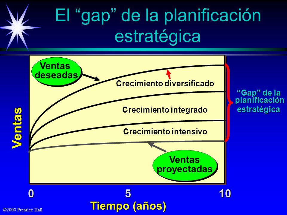 El gap de la planificación estratégica