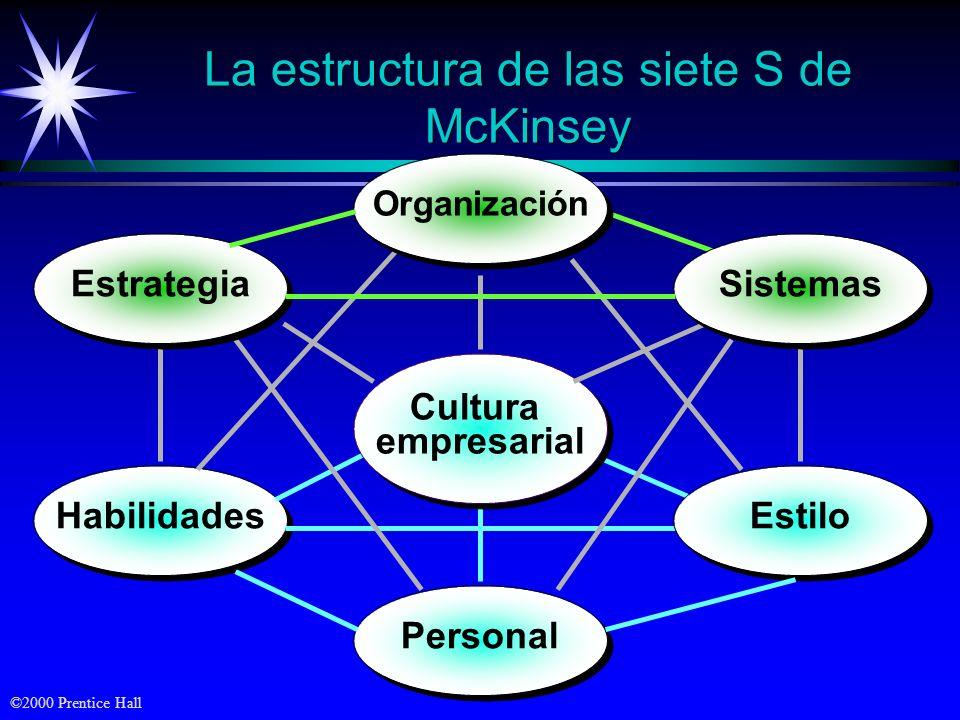 La estructura de las siete S de McKinsey