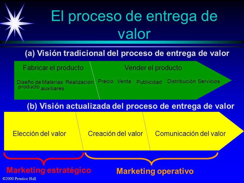 El proceso de entrega de valor